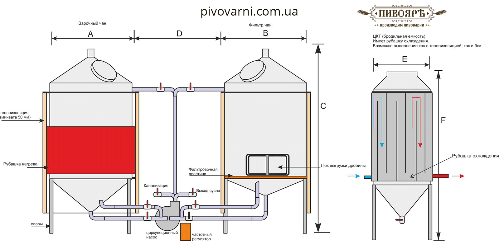 Mini-brewery for 200 liters for ale or craft beer production - Schematic diagram of the brewery