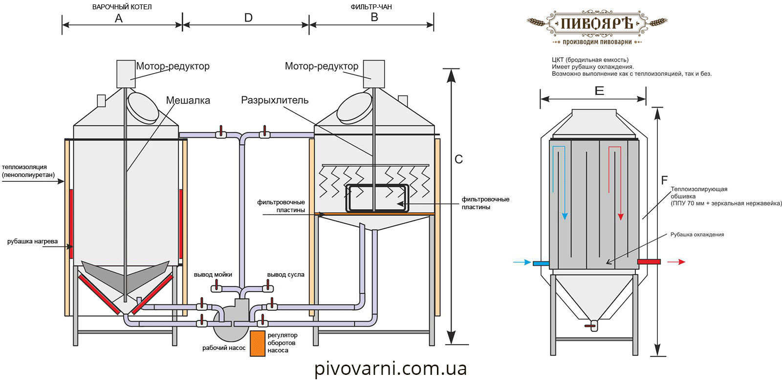 Mini brewery for 300 liters - Schematic diagram of the brewery